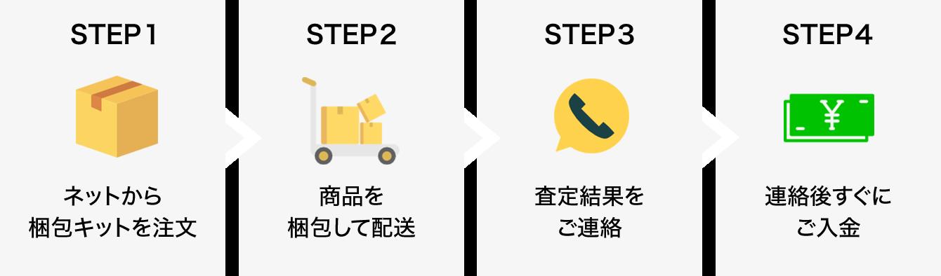 ステップ1:ネットから梱包キットを注文 → STEP2:商品を梱包して配送 → STEP3:査定結果をご連絡 → STEP4:連絡後すぐにご入金